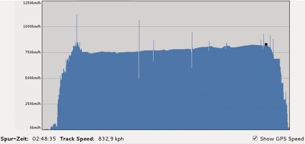 Geschwindigkeit während des Fluges