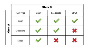 ohne freundliche Genehmigung von Microsoft hier geklaut: http://support.xbox.com/de-DE/xbox-one/networking/nat-error-solution