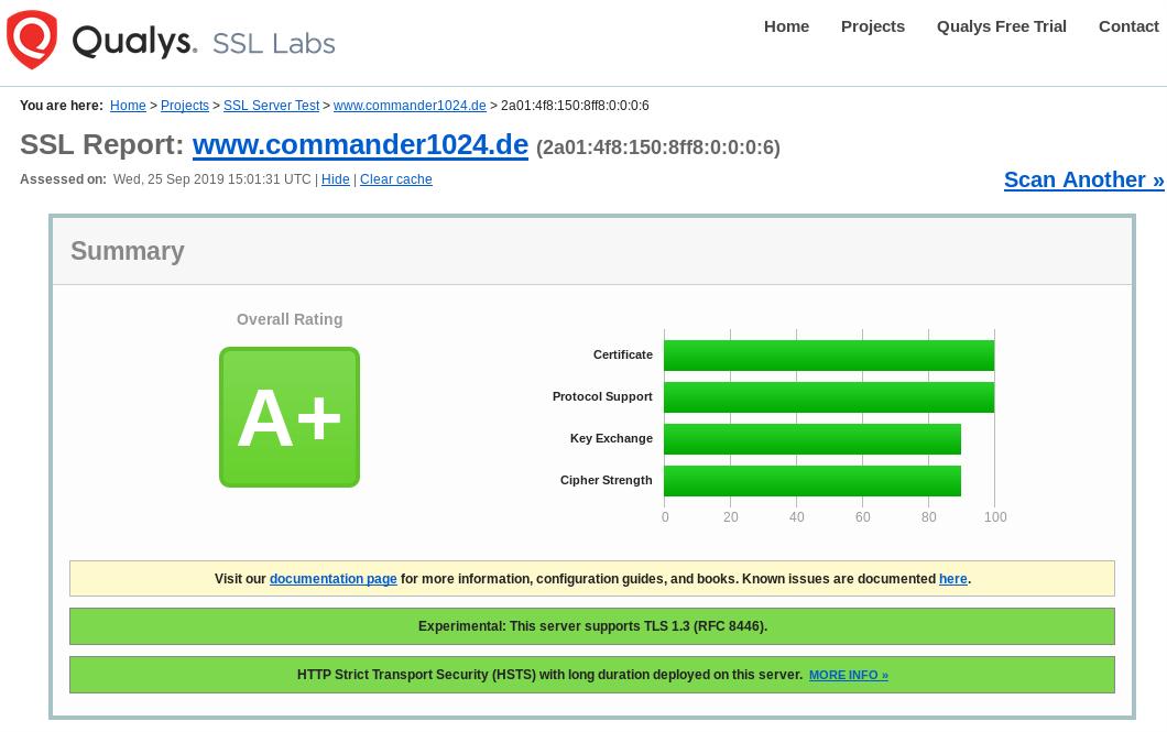 Qualys SSL Report mit A+ Bewertung