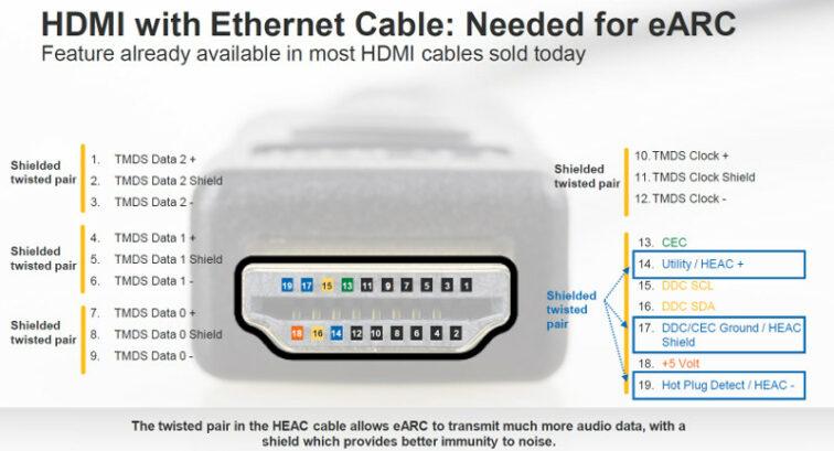 HDMI 2.1 eARC Belegung